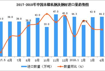 2018年1-4月中国未锻轧铜及铜材进口数据分析:进口量同比增15.4%(附图表)