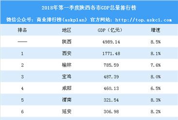 2018年第一季度陕西各市GDP排行榜:西安第一 宝鸡赶超咸阳(附榜单)