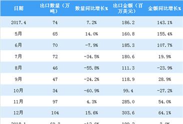 2018年4月中国焦炭及半焦炭出口数据分析:累计出口金额超2.5亿美元(附图表)
