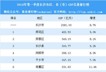 2018年第一季度长沙各区县GDP排行榜:雨花总量最高 岳麓增速最快(附榜单)