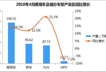2018年4月乘用车产量196.52万辆:环比下滑9% 同比增长14.3%(附图表)