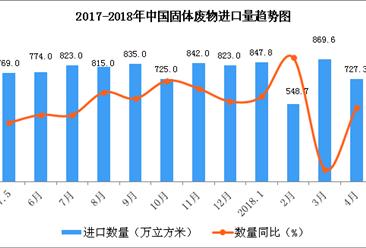 2018年1-4月中国原木及锯材进口数据分析:进口量同比增8.2%(图表)