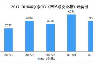 两张图读懂京东2018年一季度业绩:营收净利均大幅增长(图)