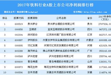 2017年饮料行业上市企业净利润排行榜:贵州茅台最赚钱(附榜单)