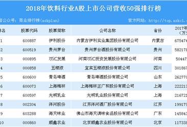 2018年饮料行业上市公司营收50强排行榜