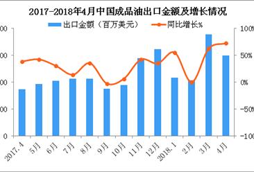 2018年4月中国成品油出口数据分析:出口金额逼近30亿美元(附图表)