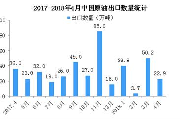 2018年4月中国原油出口数据分析:累计出口量同比减少45%(附图表)