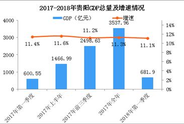 2018年一季度贵阳经济运行情况分析:GDP同比增长11.1%(附图表)