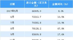 2018年1-4月中国机电产品进口数据分析:进口金额同比增23%(附图表)