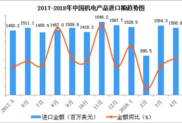 2018年1-4月中国纺织物及制品进口数据分析:进口金额同比增1.6%(附图表)