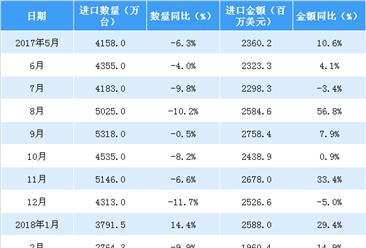 2018年1-4月中国自动数据处理设备及部件进口数据分析(附图表)