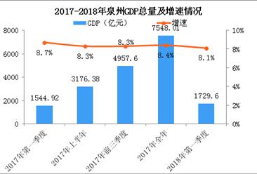2018年一季度泉州经济运行情况分析:GDP同比增长8.1%(附图表)