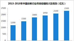 2018年中國幼教行業規模預測及前景分析:市場規模將突破2300億元