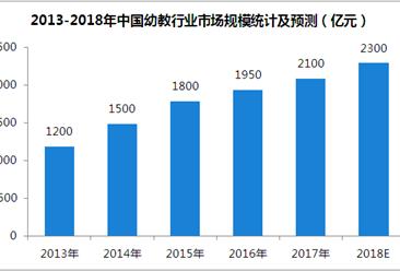 2018年中国幼教行业规模预测及前景分析:市场规模将突破2300亿元