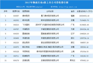 2018年物流行业A股上市公司20强:顺丰第二  谁是第一?(附榜单)