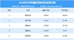 2018年4月中国豪华轿车销量排行榜(TOP10)