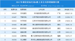 2018年通信设备行业最赚钱企业排行榜:中兴通讯位居榜首(附榜单)