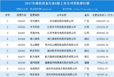 2018年通信设备行业上市公司50强:中兴通讯/中天科技/亨通光电哪家强?