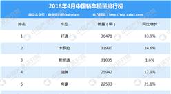2018年4月永利国际娱乐轿车车型销量排行榜