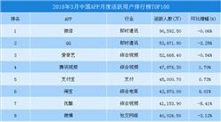 2018年3月永利国际娱乐移动应用APP排行榜TOP100:微信排名第一(附榜单)