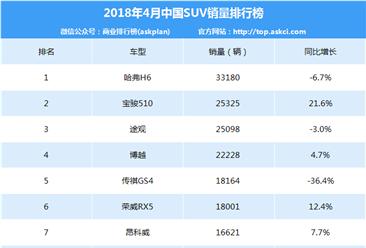 2018年4月中国SUV车型销量排行榜