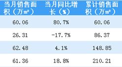 2018年4月招商蛇口销售简报:销售额突破100亿 同比增长33%(附图表)
