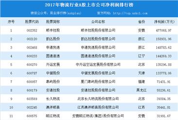 2017年物流行业A股上市企业净利润排行榜:顺丰/韵达/申通前三(TOP20)