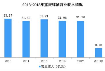 2018年一季度重庆啤酒经营数据分析:净利润同比增长超五成