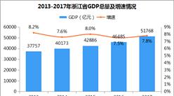 """""""1+1+5""""政策扩大对外开放:浙江对外贸易经济实力分析(附图表)"""