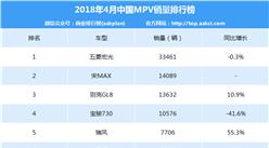 2018年4月中国MPV车型销量排行榜