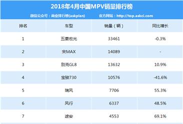 2018年4月中國MPV車型銷量排行榜