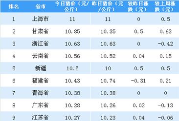2018年5月10日全国各省市生猪价格排行榜(附全榜单)