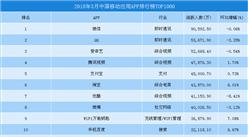 2018年3月永利国际娱乐移动应用APP排行榜TOP1000:微信月活跃人数稳居榜首(附榜单)