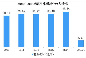 2018年一季度珠江啤酒实现净利1785.67万 同比增长47.21%
