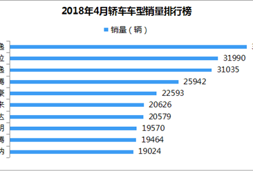 2018年4月轿车车型销量排名:轩逸第一 新朗逸跌至第三(附排名TOP15)