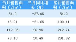 2018年4月华润置地销售简报:累计销售额超500亿 同比小幅下跌(附图表)