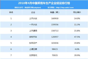 2018年4月中国乘用车企业销量排行榜