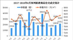 4月郑州房价成交超2万 房价上涨111元(附图表)