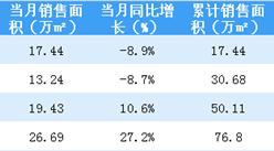 2018年4月佳兆业销售简报:销售额同比增长31%(附图表)