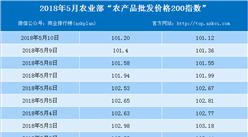 2018年5月10日农产品批发价格指数分析:猪肉价格上升1.5%(表)