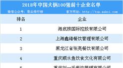 2018年中国火锅百强企业排行榜发布:海底捞位列榜首(附榜单)