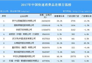2017年中国快速消费品连锁百强榜单出炉:华润万家霸榜(附榜单)