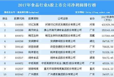 2017年食品行业上市企业净利润排行榜:双汇发展赚钱能力第一(附榜单)