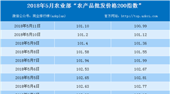 2018年5月11日农产品批发价格指数分析:猪肉价格上升0.9%(表)