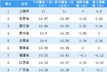 2018年5月11日全国各省市生猪价格排行榜(附全榜单)