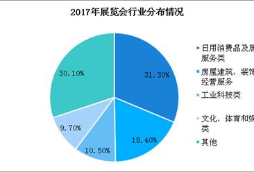 2017年中国展览业发展统计分析:营收872亿 利润率达21.6%