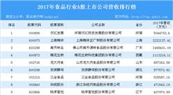 2017年食品行业A股上市企业营收排行榜:双汇发展位列榜首(附全榜单)
