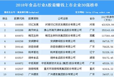 2018年食品行业A股最赚钱上市企业30强排行榜