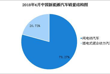 2018年1-4月新能源汽车产销情况分析(附图表)