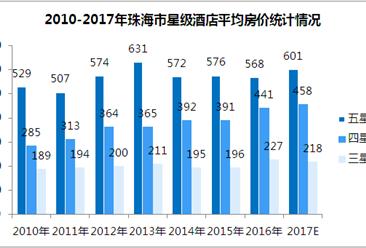 2017年珠海市星级酒店经营数据统计(附图表)